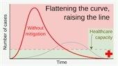 Flattening curve graphic