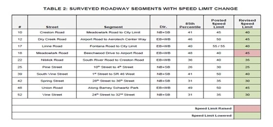 Speed limit change table