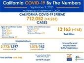 CA case data 9-2-2020