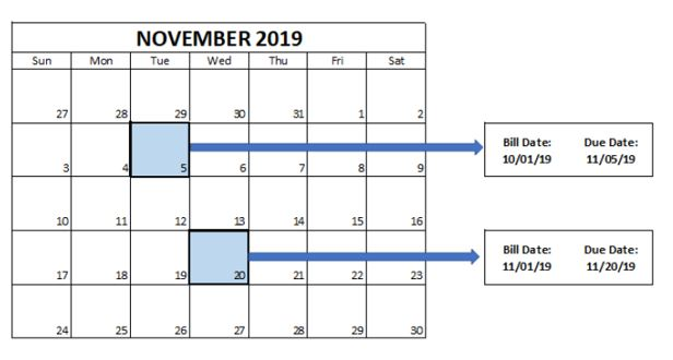 November 2019 calendar showing blue due dates on 11/05 and 11/20